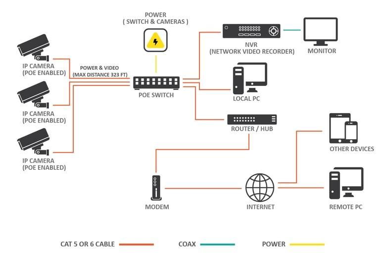 Digital IP CCTV Network Schematic