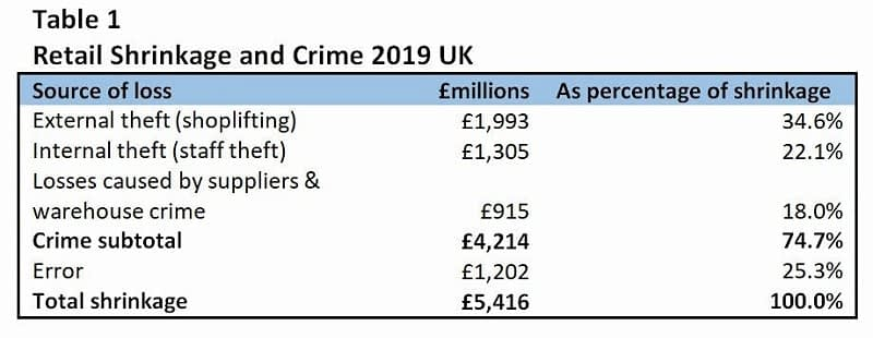 Retail Crime Figures