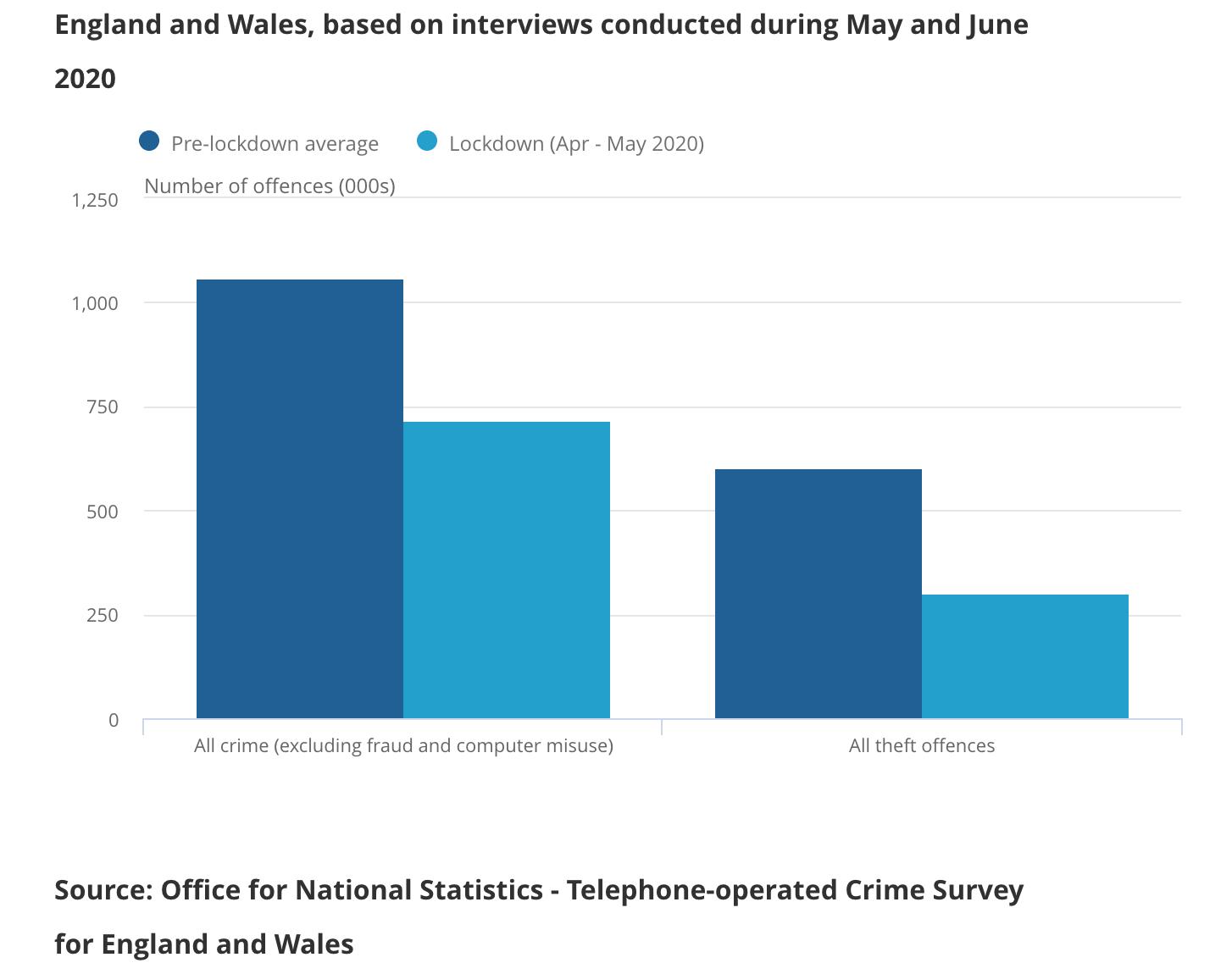 ONS Study of Coronavirus lockdown crime rates